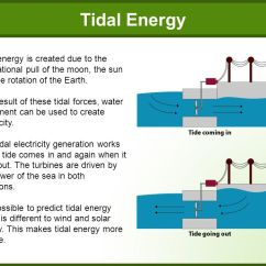 How Solar Power Works Diagram Sub Panel Wiring Of Tidal Diagrams Lose Schematic Types