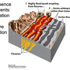 Yellowstone Volcano Diagram 4 Pin Relay Switch Wiring Understanding Earth Chapter 12: Volcanoes Grotzinger • Jordan - Ppt Video Online Download