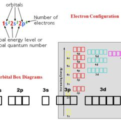 Periodic Elements Diagram Right Hand Palm Reading The Electron Configuration - Ppt Download