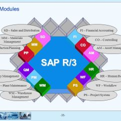 Sap R 3 Modules Diagram Geba Key Switch Wiring Finance And Controlling Day 1 Ppt Download Fi Wf Ps Pm Wm Pp Mm Sd Hr Am