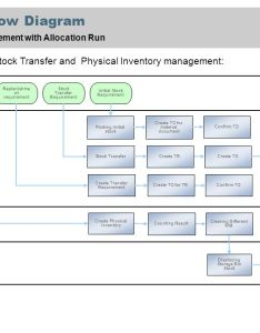 process flow diagram also scenario overview  purpose benefits and key flows rh slideplayer