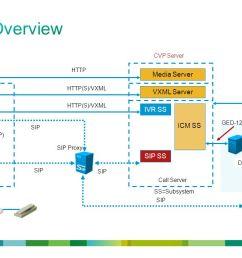 functional overview media server vxml server ivr ss icm ss sip ss [ 1279 x 720 Pixel ]