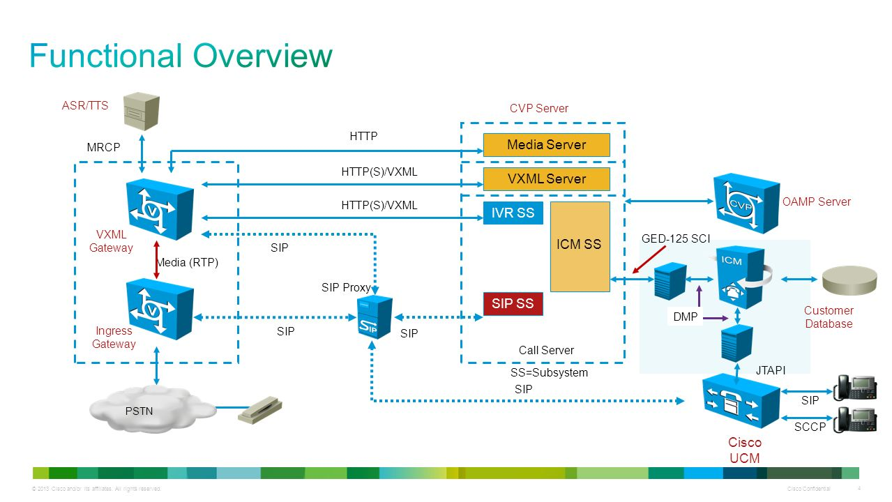 hight resolution of functional overview media server vxml server ivr ss icm ss sip ss