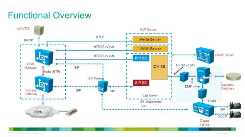 small resolution of functional overview media server vxml server ivr ss icm ss sip ss