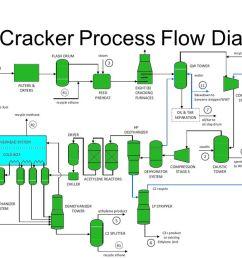 ethane cracker process flow diagram [ 1280 x 720 Pixel ]