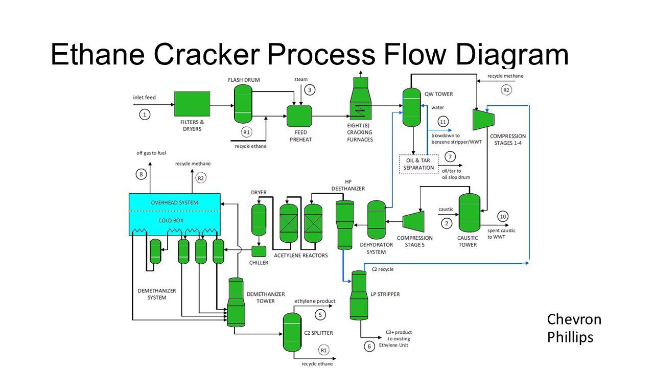 hight resolution of ethane cracker process flow diagram