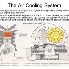 Car Interior Parts Diagram 1996 Ford Ranger Xlt Radio Wiring The Cooling System (reasons For) - Ppt Video Online Download