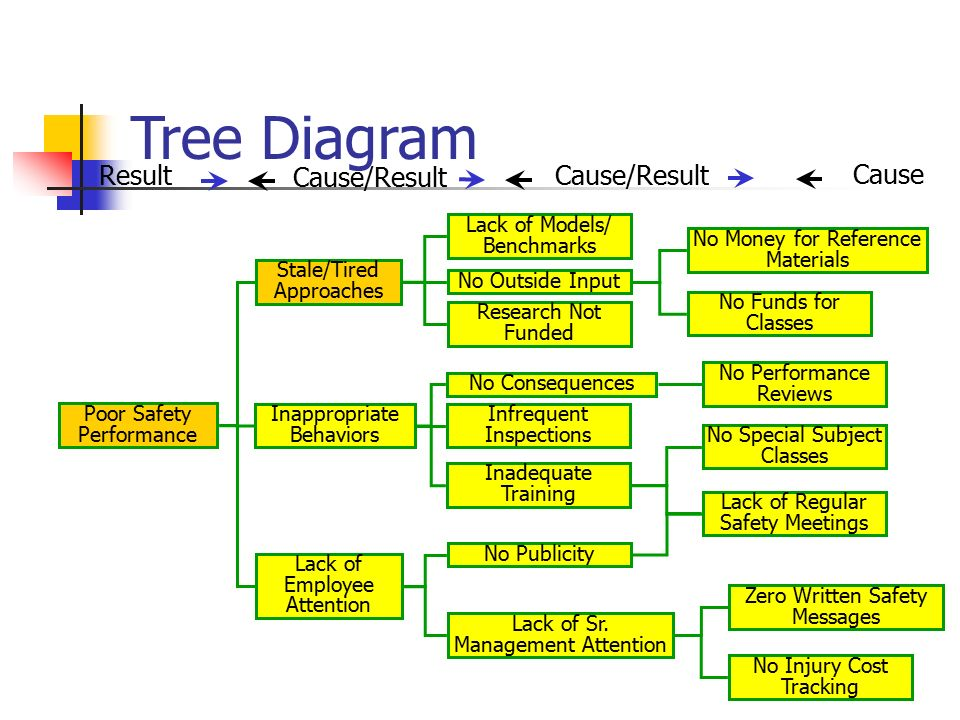 root cause fishbone diagram template single pole light switch wiring accident investigation and analysis - ppt video online download