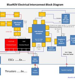 bluerov electrical interconnect block diagram [ 1632 x 1056 Pixel ]