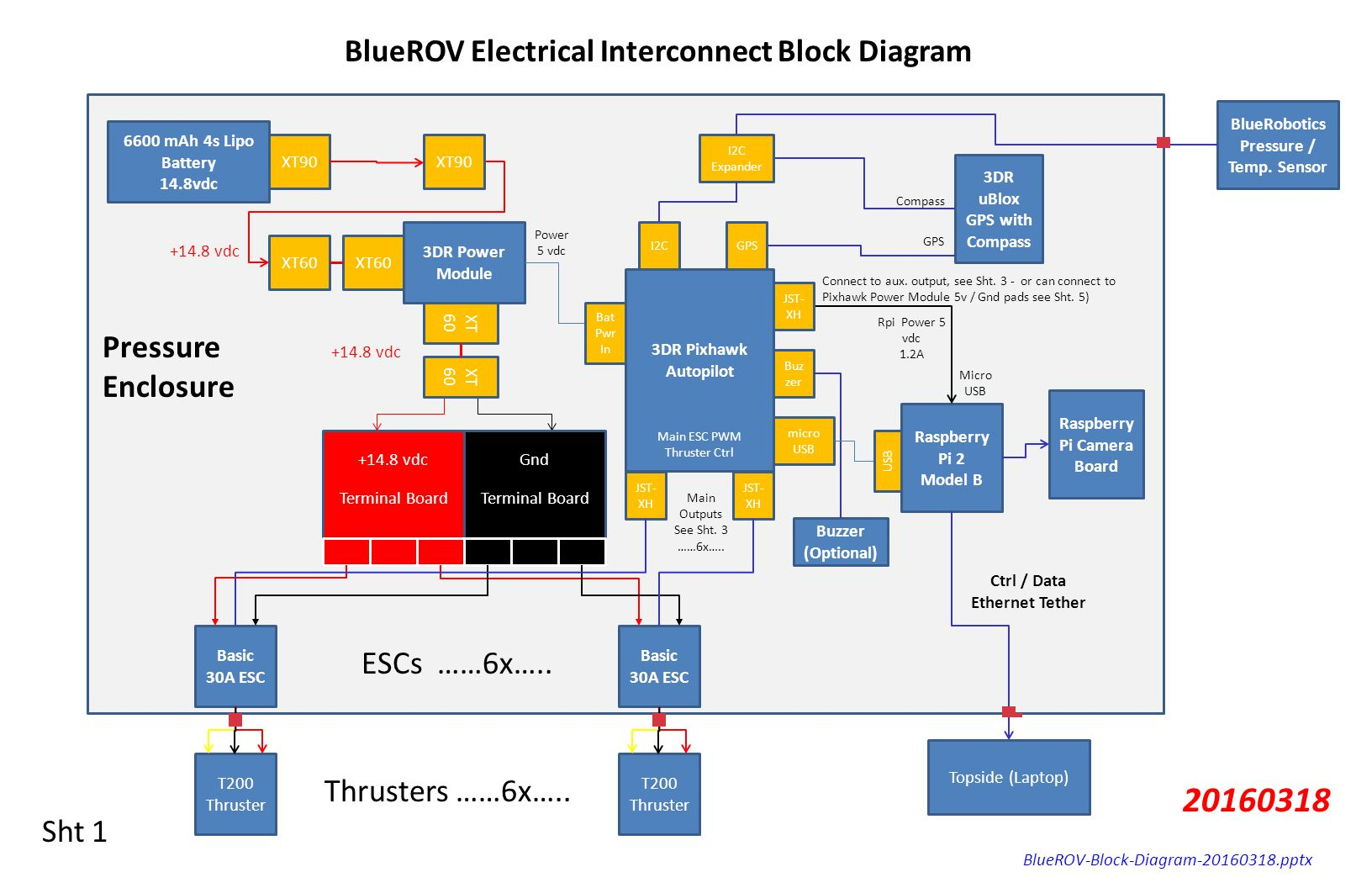 hight resolution of bluerov electrical interconnect block diagram