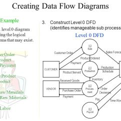 Level 0 And 1 Data Flow Diagram 7 Wire Trailer Wiring Troubleshooting Process Diagrams Controllevel All
