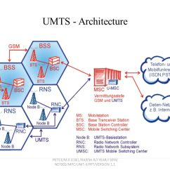 Umts Network Architecture Diagram Sql Server With Explanation 3g Ppt