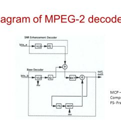 block diagram of mpeg 2 decoder [ 1280 x 720 Pixel ]