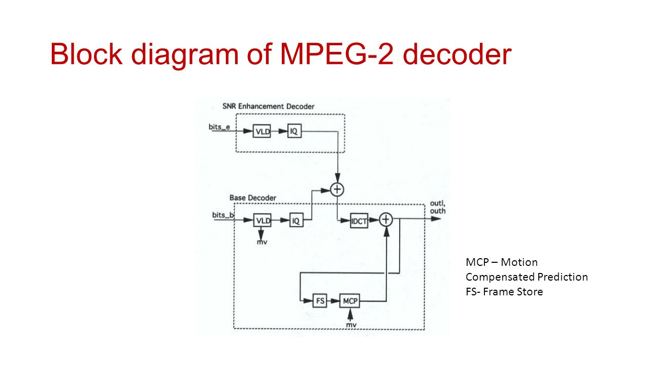 hight resolution of block diagram of mpeg 2 decoder