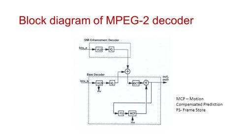small resolution of block diagram of mpeg 2 decoder