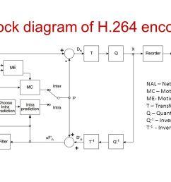 33 block diagram of h 264 encoder [ 1280 x 720 Pixel ]