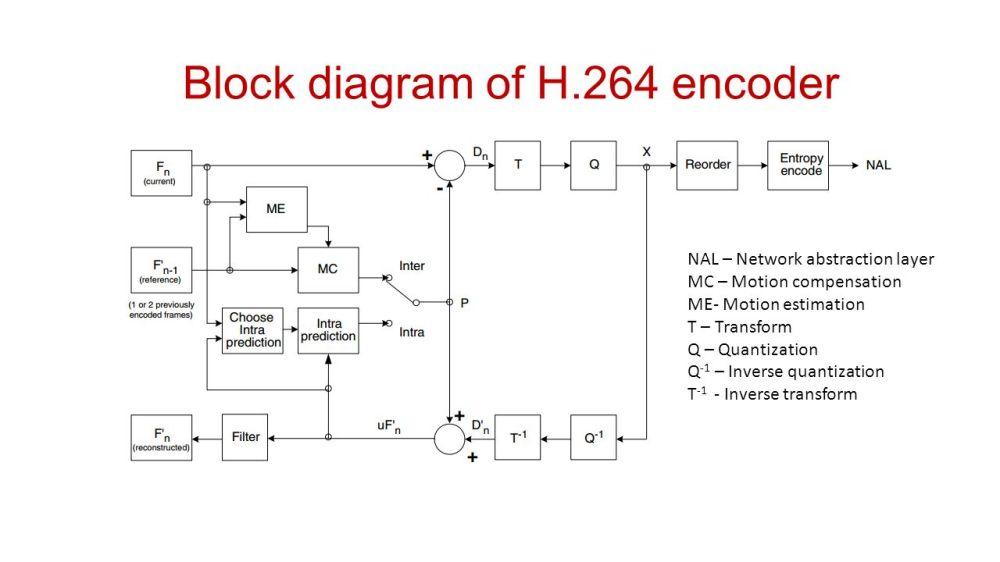 medium resolution of 33 block diagram of h 264 encoder
