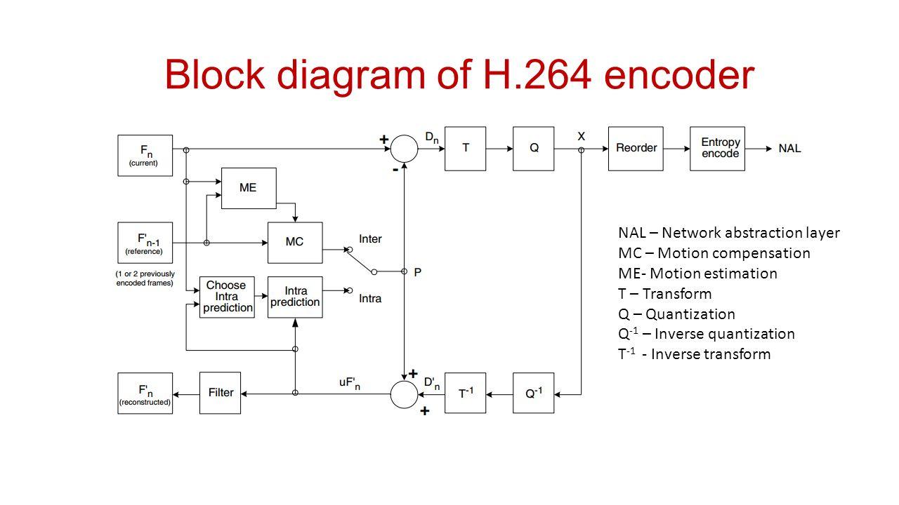 hight resolution of 33 block diagram of h 264 encoder