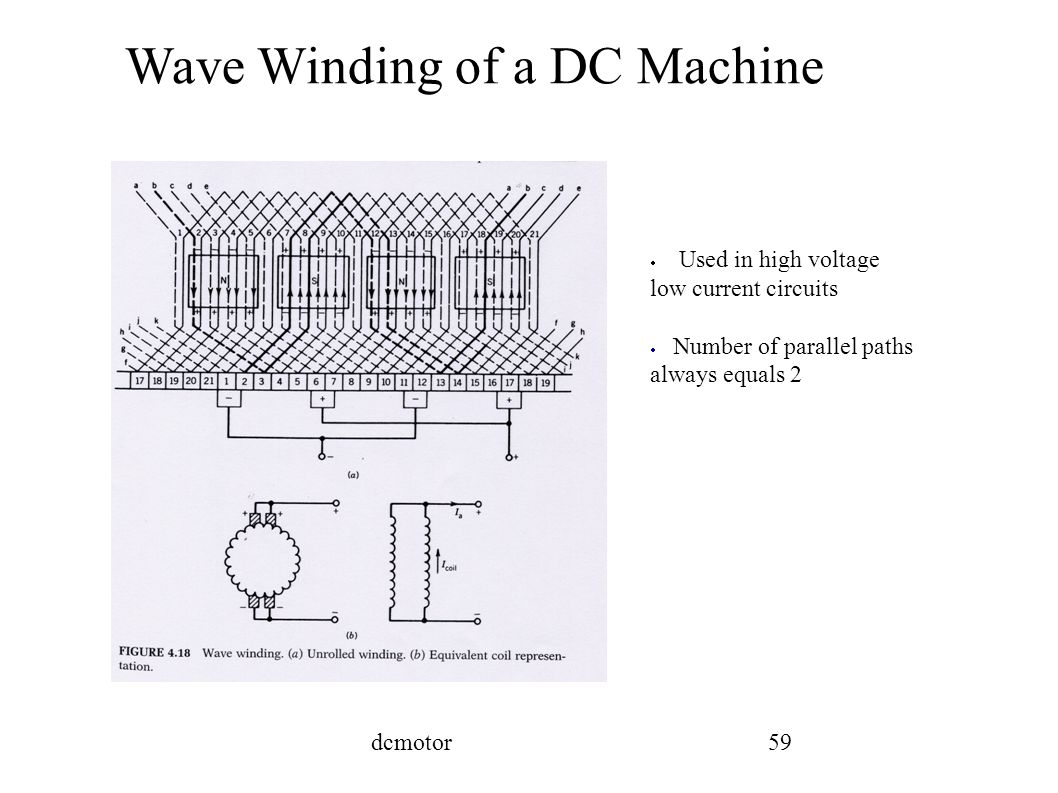 Wave Winding Dc Motor