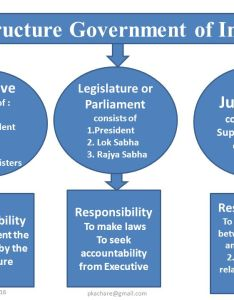 Structure government of india also public governance in ppt video online download rh slideplayer