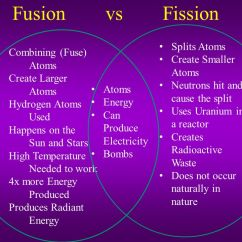 What Is The Definition Of Venn Diagram Wiring For Caravan Plug Nuclear Fusion And Fission - Ppt Video Online Download