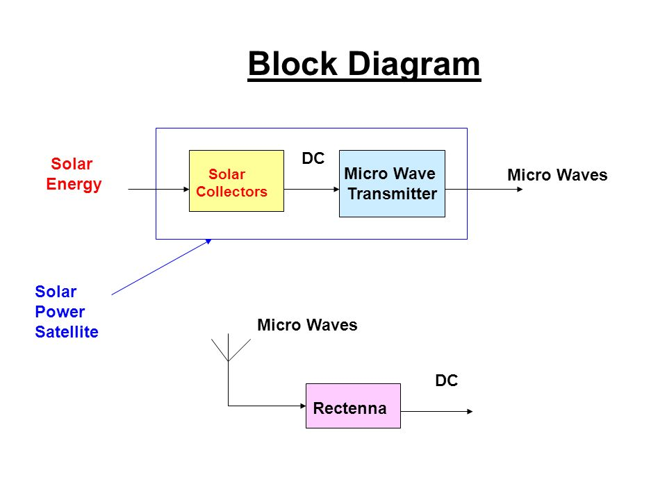 block diagram of wireless power transmission 2002 pontiac sunfire radio wiring using sps and rectenna ppt video 5