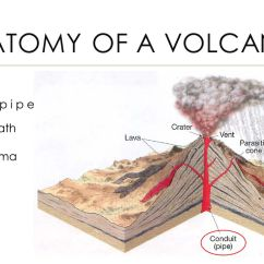 Inside Volcano Diagram Vent Agile Sdlc Phases The Nature Of Volcanic Eruption Ppt Download Anatomy A Conduit Pipe