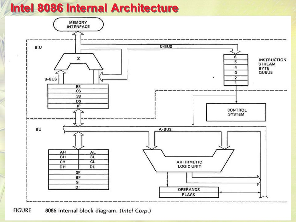 functional block diagram of 8086 microprocessor 4g91 carburetor wiring intel architecture ppt download 4 internal