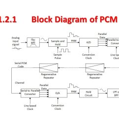 chapter 1 pcm and delta modulation and demodulation ppt video 95 lt1 wiring diagram [ 1280 x 720 Pixel ]