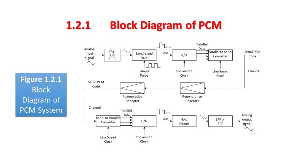 medium resolution of chapter 1 pcm and delta modulation and demodulation ppt video 95 lt1 wiring diagram