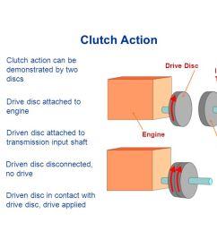 3 clutch  [ 1280 x 720 Pixel ]