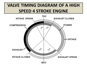VALVE TIMING DIAGRAM OF FOUR STROKE ENGINES  ppt video