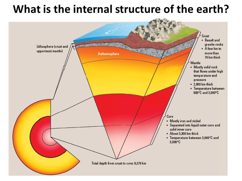 structure of the earth diagram 1968 ford headlight switch wiring ppt download 4 what