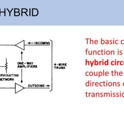13 use of a hybrid the basic conversion function is provided by hybrid circuits that couple the two directions of transmission as shown  [ 1280 x 720 Pixel ]