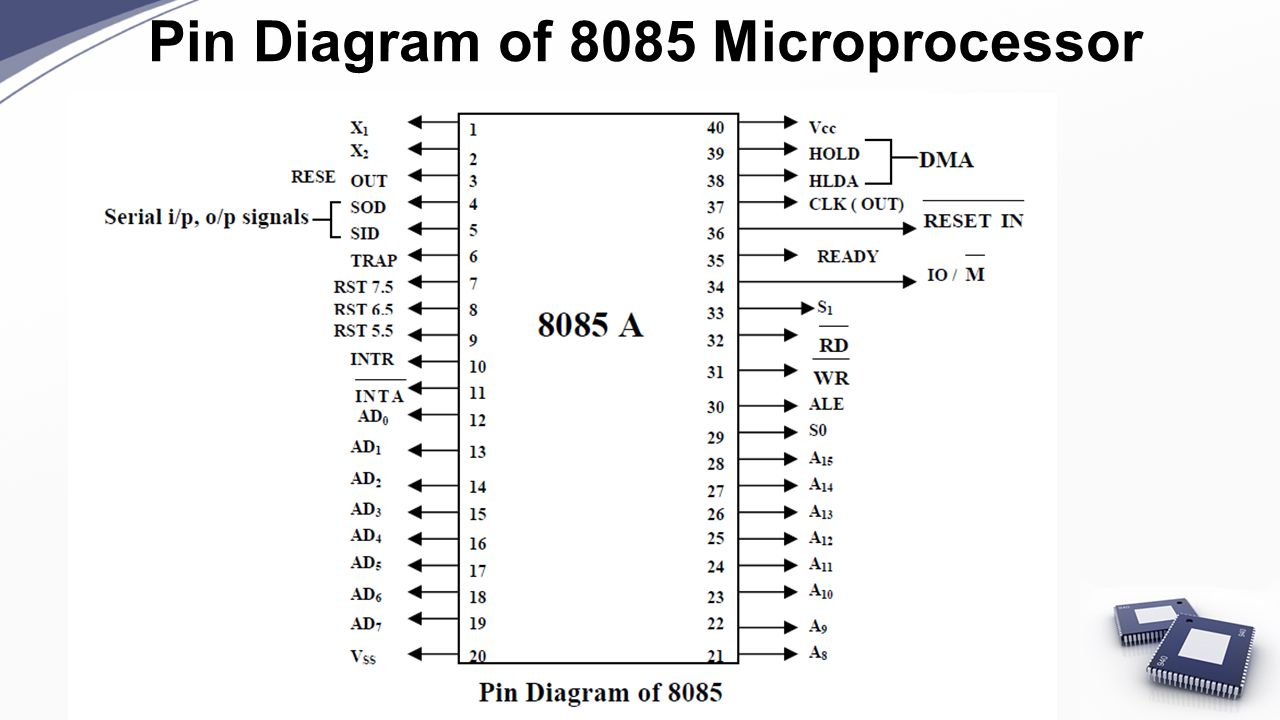 hight resolution of 29 pin diagram of 8085 microprocessor