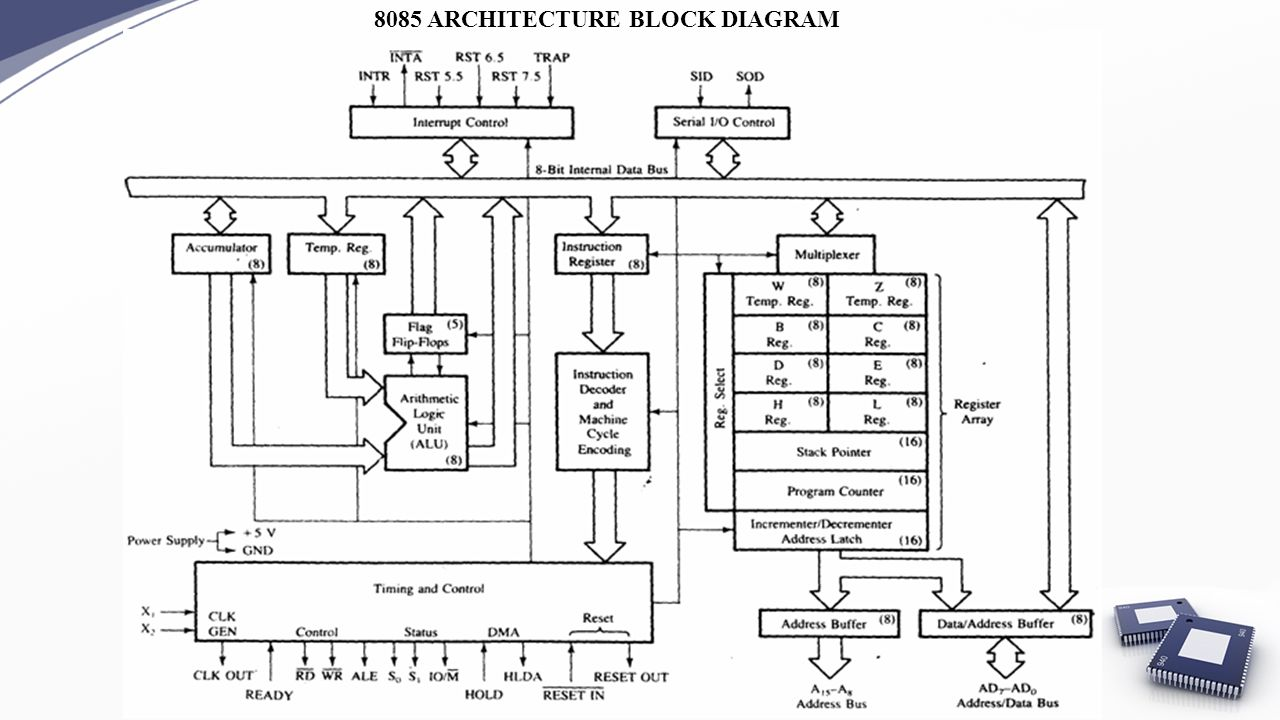 architecture of 8085 microprocessor with block diagram pdf jeep tj soundbar wiring for polytechnic library 4