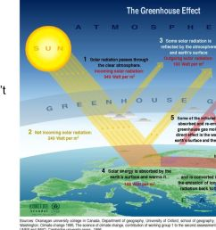 the greenhouse effect diagram 2 teacher guide don t show kids [ 1280 x 720 Pixel ]