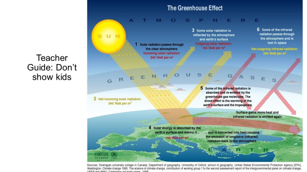 medium resolution of the greenhouse effect diagram 2 teacher guide don t show kids