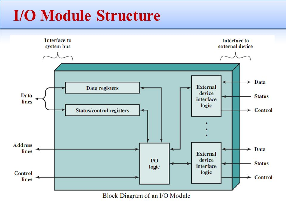 computer architecture block diagram harley sportster wiring of io module online chapter 7 input output ppt video data center