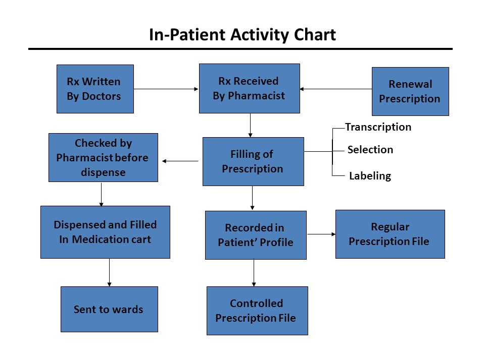 Hospital Organizational Structure Chart