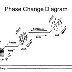 Simple Phase Change Diagram 2000 Saturn Sl2 Radio Wiring Images Of Sublimation Rock Cafe