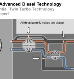 bmw advanced diesel technology sequential twin turbo technology low speed [ 1536 x 864 Pixel ]