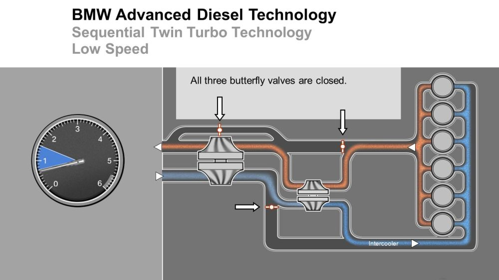 medium resolution of bmw advanced diesel technology sequential twin turbo technology low speed