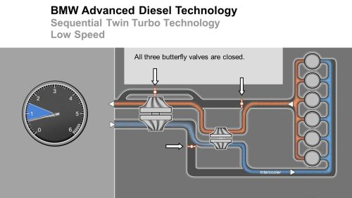 small resolution of bmw advanced diesel technology sequential twin turbo technology low speed