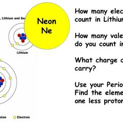 3 1 neon positive ne how many electrons do you count in lithium [ 1280 x 720 Pixel ]