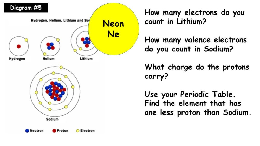 medium resolution of 3 1 neon positive ne how many electrons do you count in lithium