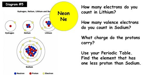 small resolution of 3 1 neon positive ne how many electrons do you count in lithium