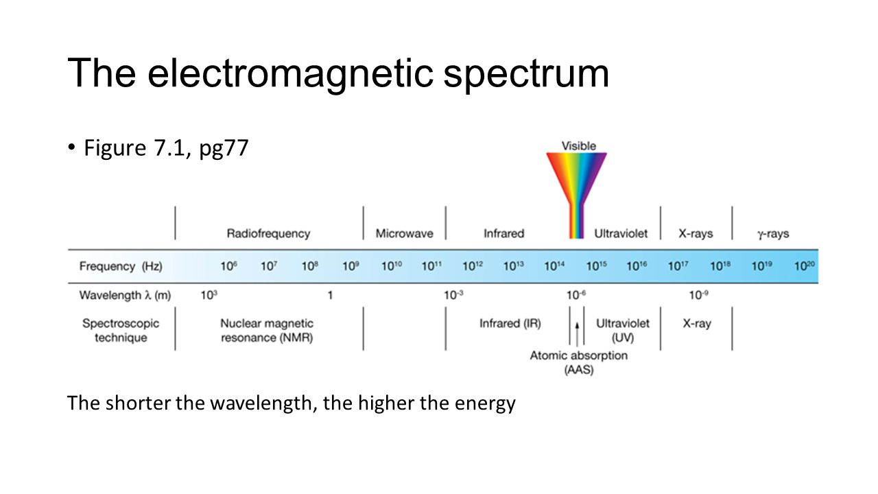 hight resolution of 3 the electromagnetic spectrum