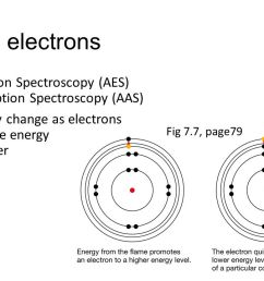 exciting electrons flame test atomic emission spectroscopy aes atomic absorption spectroscopy aas  [ 1280 x 720 Pixel ]