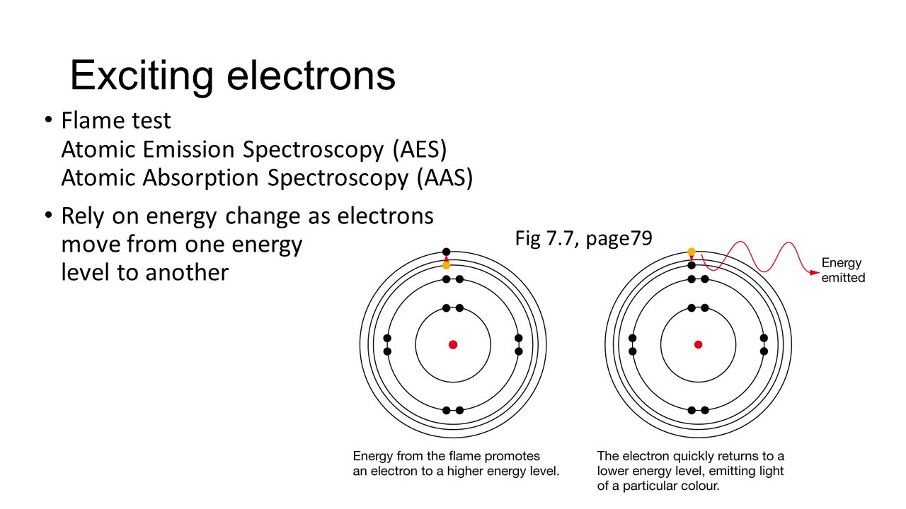 hight resolution of exciting electrons flame test atomic emission spectroscopy aes atomic absorption spectroscopy aas